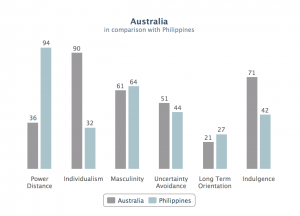 Australia and Philippines comparison