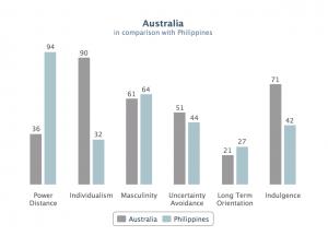 Australia and Philippines comparison