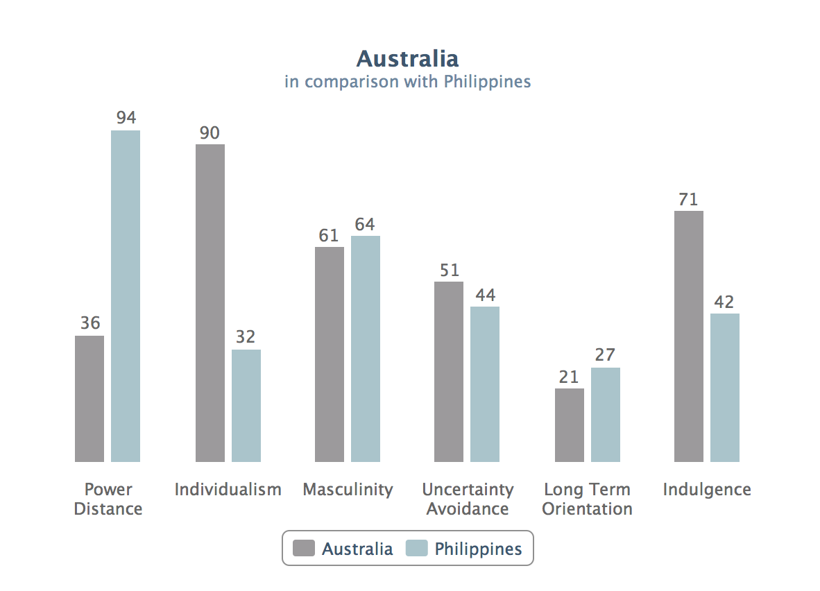 a comparison of the differences between the people in america and the philippines Variations of emotional display rules within and across cultures: a comparison between canada, usa gender differences were similar across all three cultural.
