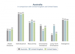 US UK and Australia comparison