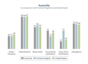US UK and Australia comparison